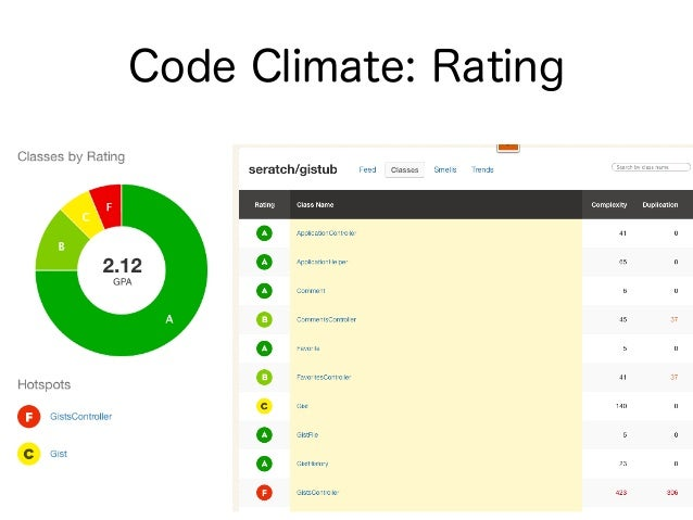 Code Climate: Code Smell
