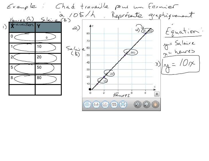M3, L1:  Les relations linéaires Slide 3