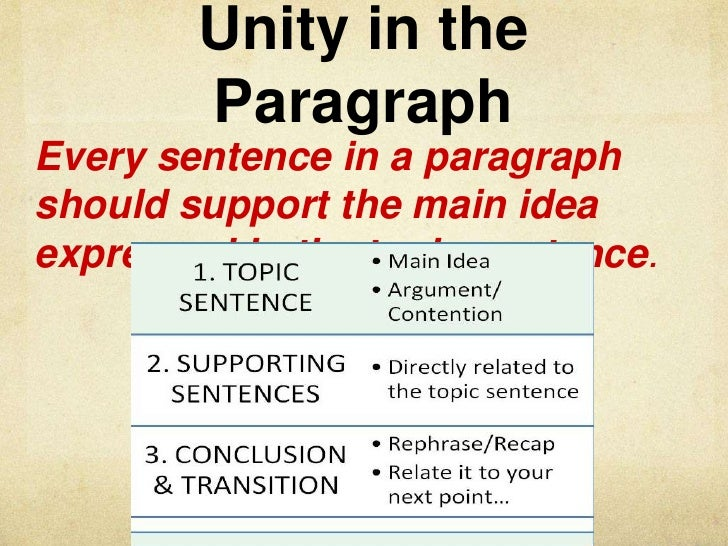 M3 paragraph organization
