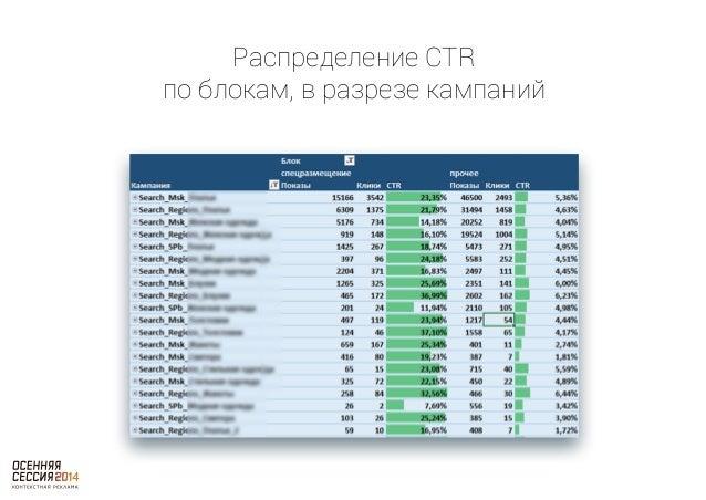 Распределение CTR  по блокам, в разрезе фраз