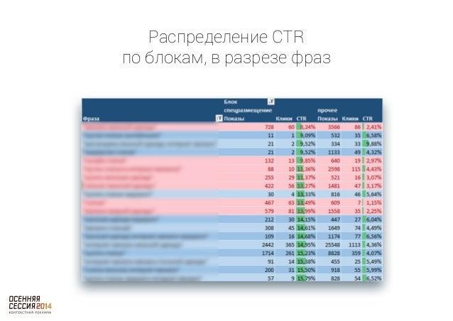 Анализ  Кейс №2  площадок в РСЯ
