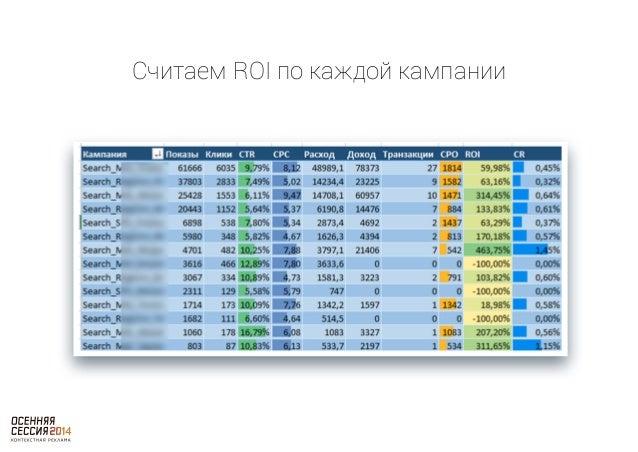 От ROI к оптимизации CPC  • ROI = (Доход – Расход) / Расход * 100%  • ROI = (Доход – CPC * Клики) / (CPC * Клики)* 100%  •...