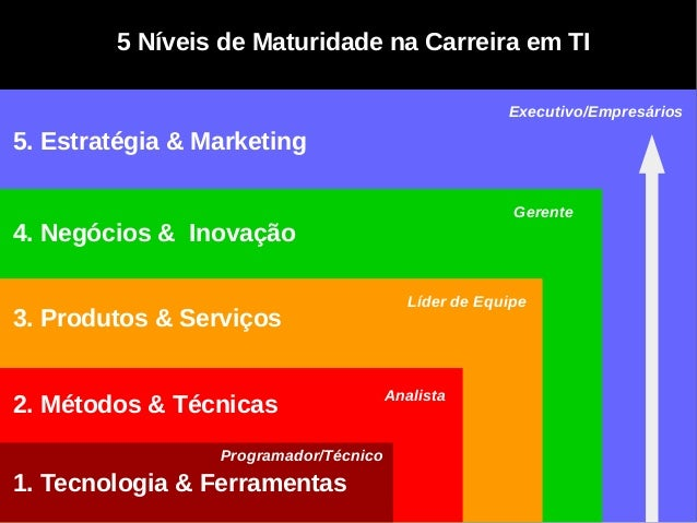 5. Estratégia & Marketing 4. Negócios & Inovação 3. Produtos & Serviços 2. Métodos & Técnicas 1. Tecnologia & Ferramentas ...