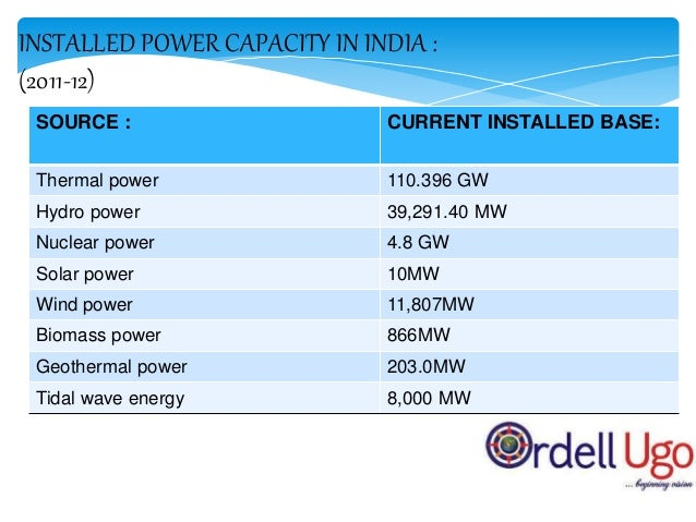 ENERGY DEMANDS IN INDIA: (2011-12)