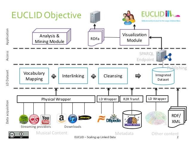 Scaling up Linked Data Slide 2