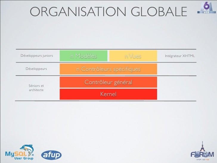 ORGANISATION GLOBALE   Développeurs juniors   n Modèles            n Vues   Intégrateur XHTML      Développeurs          n...