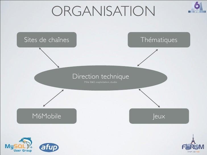 ORGANISATION Sites de chaînes                                        Thématiques                        Direction techniqu...