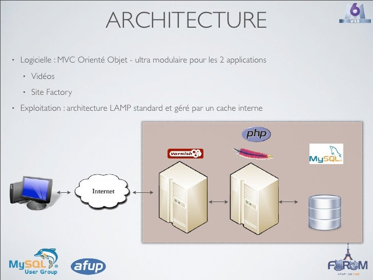 ARCHITECTURE •   Logicielle : MVC Orienté Objet - ultra modulaire pour les 2 applications     •   Vidéos     •   Site Fact...