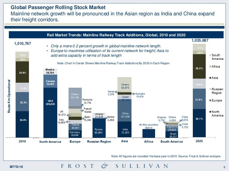 Stock Market Trends 2020.Strategic Insight Of Global Rail Market Trends And