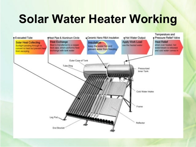 Solar Water Heater Advantages And Working