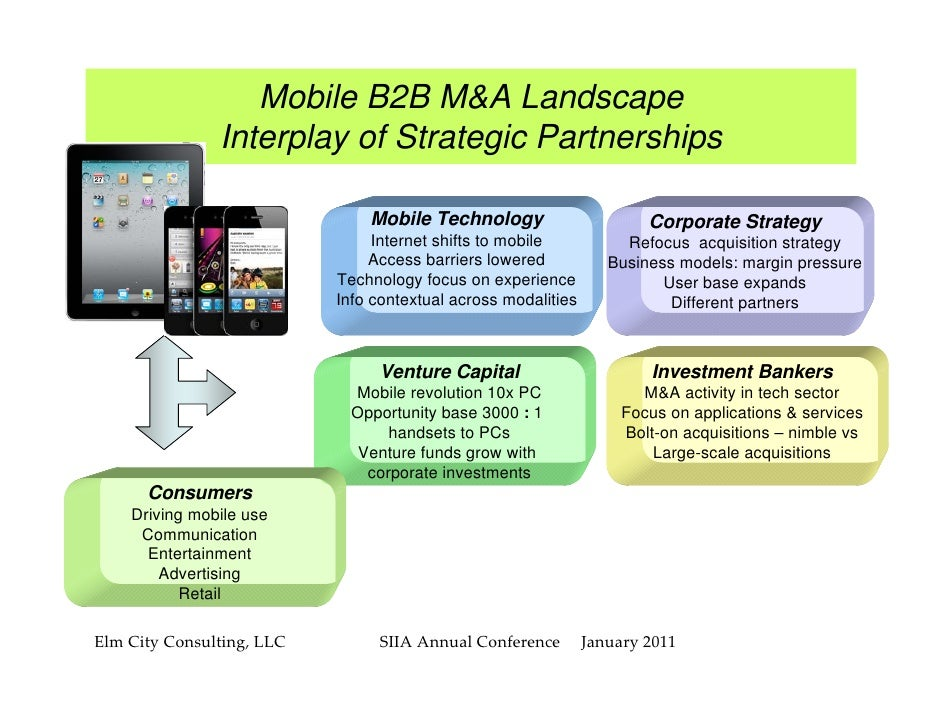 Mobile B2B M&A Landscape               Interplay of Strategic Partnerships                               Mobile Technology...