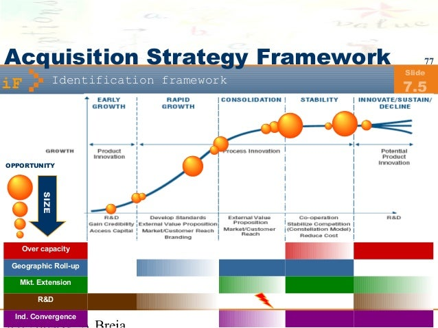 ... 77. 77 Identification Framework Slide 7.5 Acquisition Strategy ...