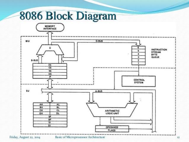 ma, Wiring block
