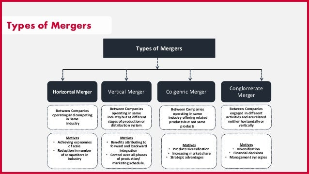 Mergers acquisitions 4 types of mergers ccuart Choice Image