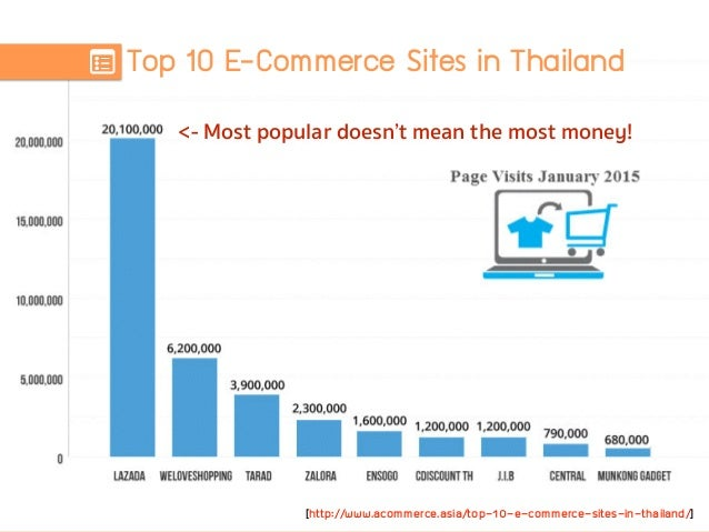 Top 10 E-Commerce Sites in Thailand [http://www.acommerce.asia/top-10-e-commerce-sites-in-thailand/] <- Most popular doesn...