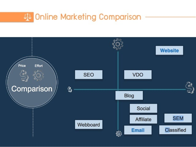 Online Marketing Comparison