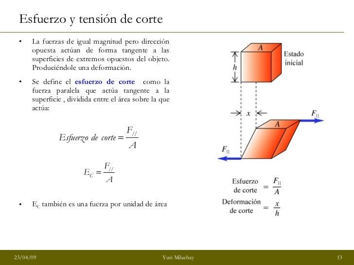 <ul><li>La fuerzas de igual magnitud pero dirección opuesta actúan de forma tangente a las superficies de extremos opuesto...