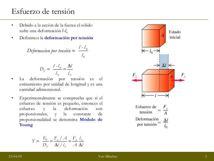 <ul><li>Debido a la acción de la fuerza el sólido sufre una deformación  l-l 0   </li></ul><ul><li>Definimos la  deformaci...