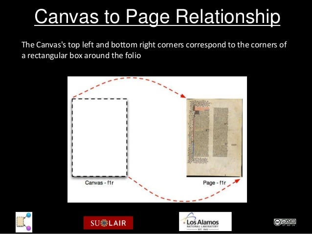 Canvas to Page RelationshipThe Canvass top left and bottom right corners correspond to the corners ofa rectangular box aro...