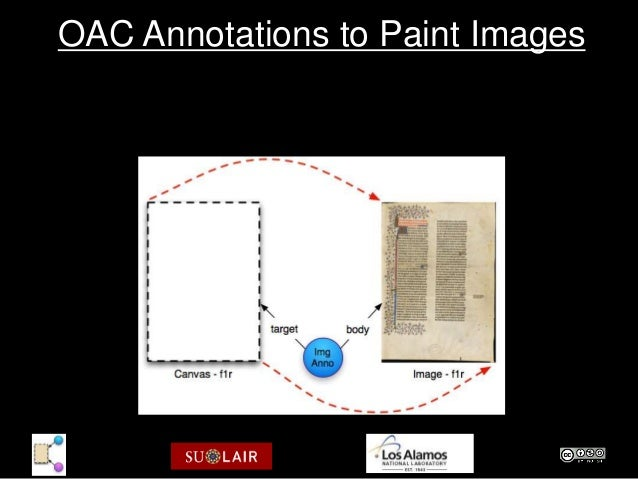 OAC Annotations to Paint Images