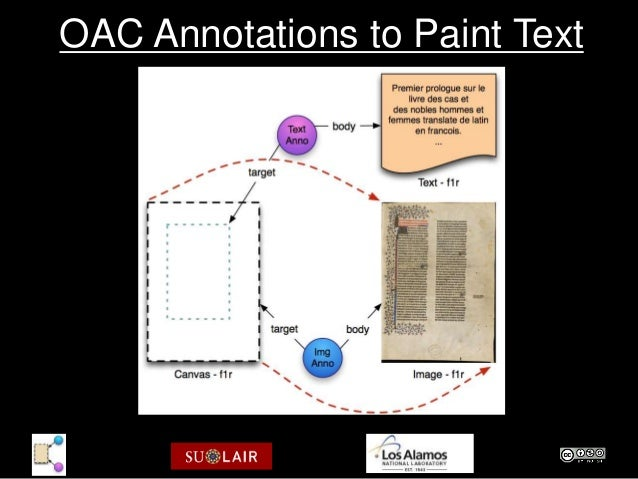 OAC Annotations to Paint Text