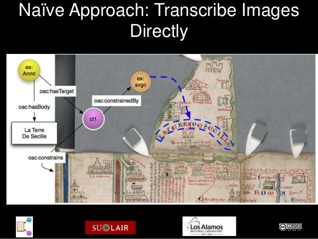Naïve Approach: Transcribe Images            Directly