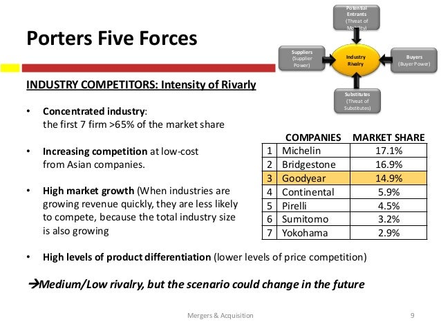 porters five forces goodyear Then click the pictures icon in the placeholder to insert your own image  goodyear tire and rubber company (nasdaq: gt) analysts.