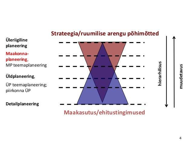 Strateegia/ruumilise arengu põhimõtted  hierarhilisus  Maakonnaplaneering, MP teemaplaneering Üldplaneering, ÜP teemaplane...