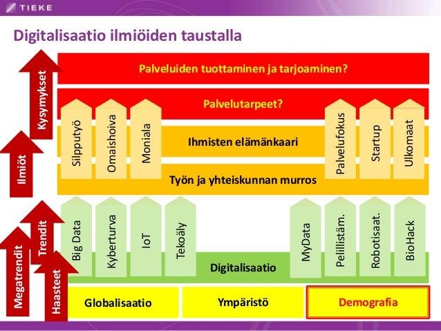 Globalisaatio Ympäristö Demografia Digitalisaatio BigData Kyberturva MyData BioHack IoT Robotisaat. Pelillistäm. TekoälyTy...