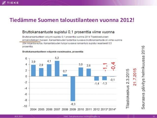 Tiedämme Suomen taloustilanteen vuonna 2012! 28.9.2015 TIEKE Tietoyhteiskunnan kehittämiskeskus ry 22 Tilastokeskus2.3.201...