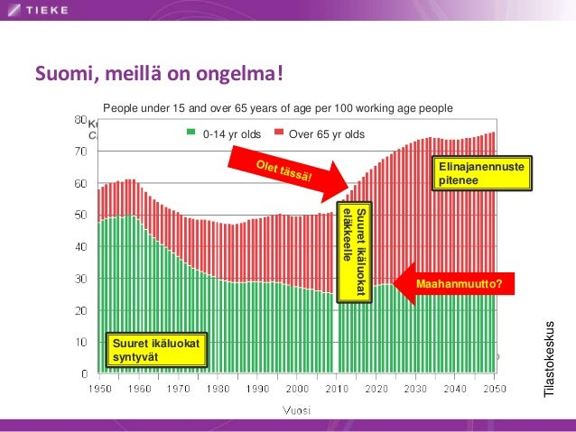 Suomi, meillä on ongelma! Tilastokeskus People under 15 and over 65 years of age per 100 working age people 0-14 yr olds O...