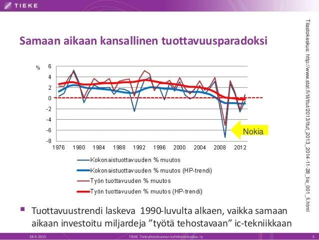 Samaan aikaan kansallinen tuottavuusparadoksi 28.9.2015 TIEKE Tietoyhteiskunnan kehittämiskeskus ry 5  Tuottavuustrendi l...