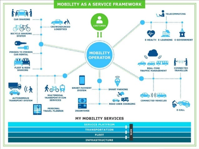Mobility As A Service And Placemaking