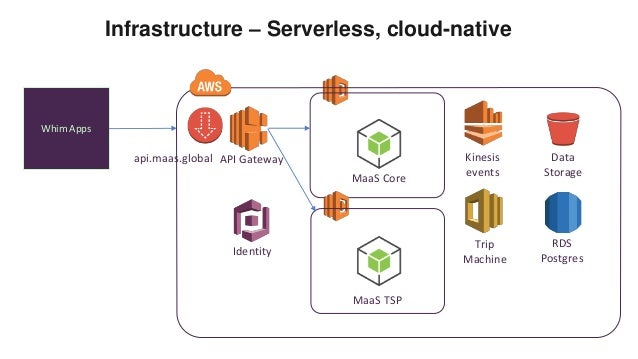 Building a DevOps pipeline for Serverless by using Mocha, GitHub and …