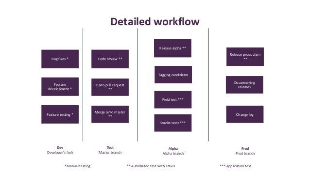Building a DevOps pipeline for Serverless by using Mocha