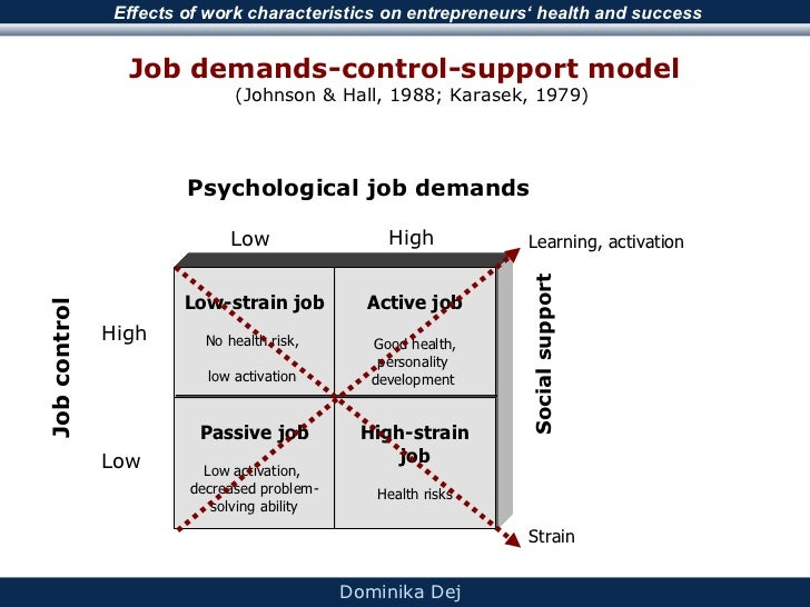 study on karaseks theory of job demand control Karaseks' demand-control model  self-determination theory, the job  assess whether there is a need for the intervention study the intervention.