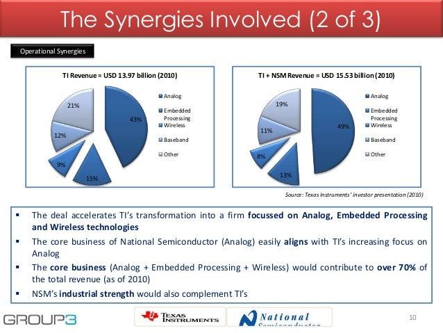 10 The Synergies Involved (2 of 3) Operational Synergies 43% 15% 9% 12% 21% TI Revenue = USD 13.97 billion (2010) Analog E...