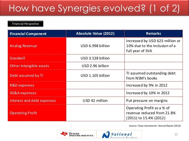 13 How have Synergies evolved? (1 of 2) Financial Component Absolute Value (2012) Remarks Analog Revenue USD 6.998 billion...