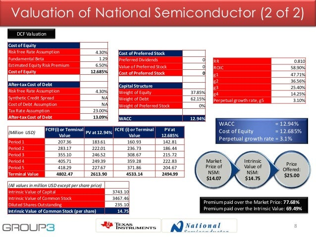 8 Valuation of National Semiconductor (2 of 2) Cost of Equity Risk free Rate Assumption 4.30% Fundamental Beta 1.29 Estima...