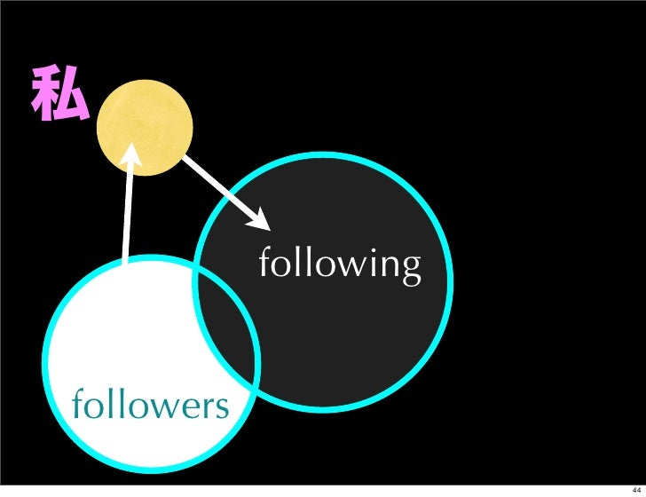 私            followingfollowers                        44