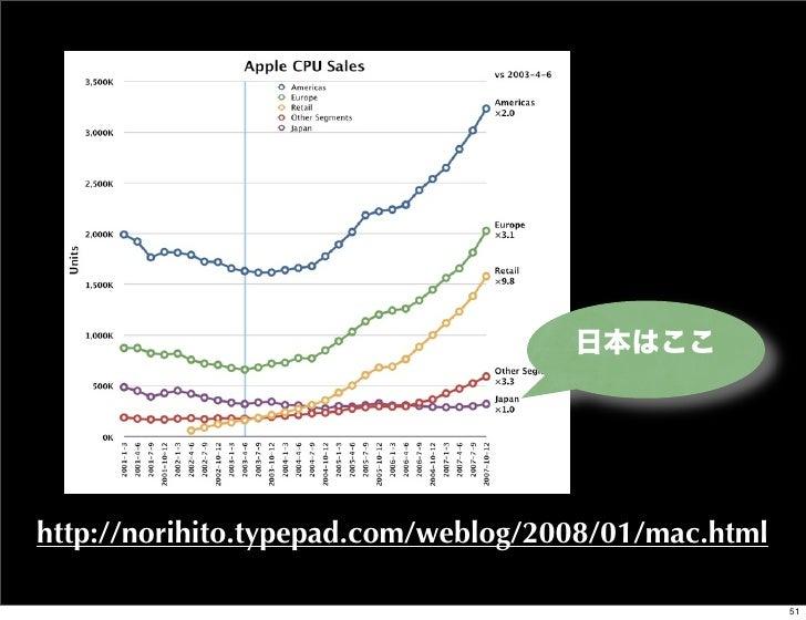 日本はここhttp://norihito.typepad.com/weblog/2008/01/mac.html                                                      51
