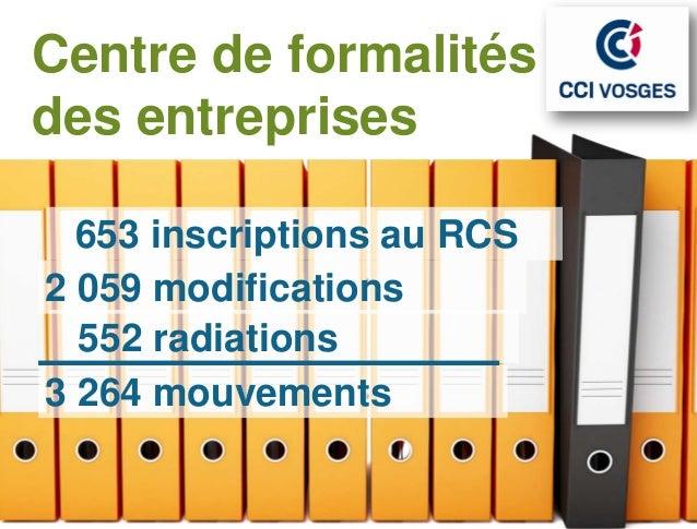 Centre de formalitésdes entreprises  653 inscriptions au RCS2 059 modifications  552 radiations3 264 mouvements