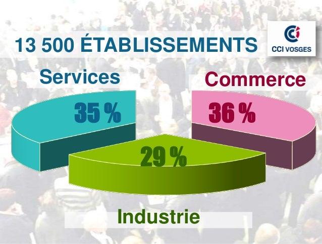 13 500 ÉTABLISSEMENTS  Services           Commerce     35 %            36 %             29 %         Industrie