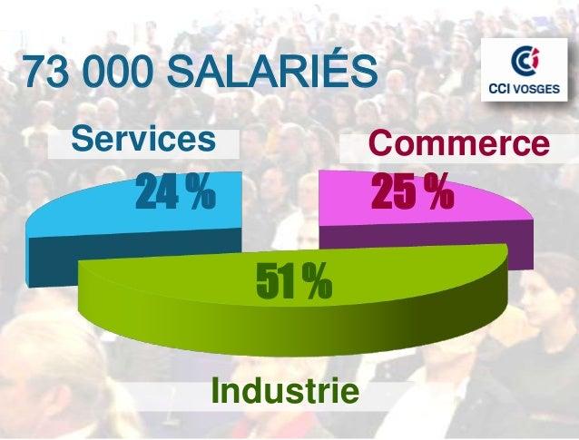 73 000 SALARIÉS  Services           Commerce     24 %            25 %             51 %         Industrie
