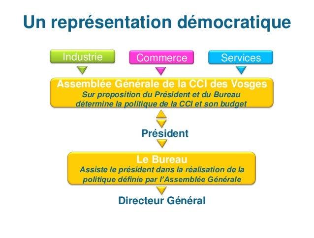 Un représentation démocratique    Industrie         Commerce                Services   Assemblée Générale de la CCI des Vo...