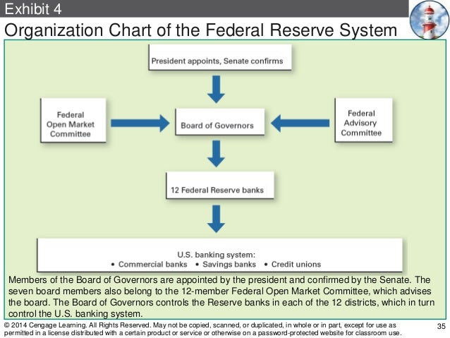 an analysis of the importance of federal market committee in the federal reserves An analysis by researchers at the federal reserve bank of minneapolis suggests an answer to the first question: while the gathering of regional information for the beige book provides value to the fomc as a reflection of the economy, the national summary based on the compilation of regional reports does not improve upon private sector forecasts.