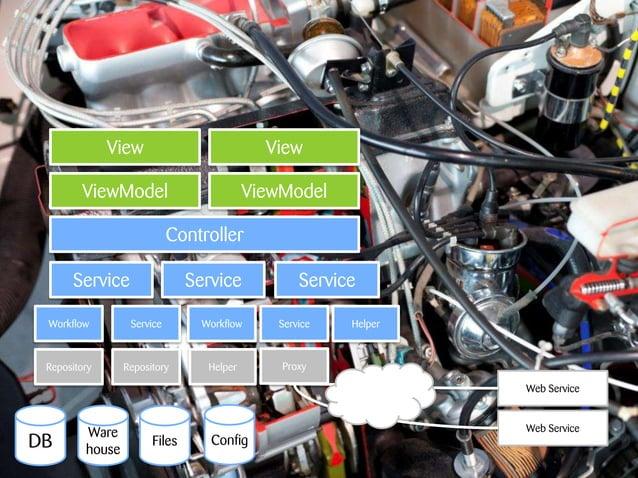 Test Driven Development                                       Test   CodeMacheten für den Testdschungel | heg          8. ...