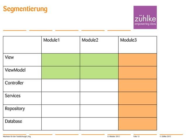 Behavior Driven Development                                       Spec   Test                     CodeMacheten für den Tes...