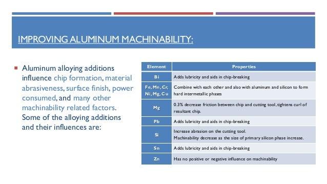 Machinability of Aluminum Alloys