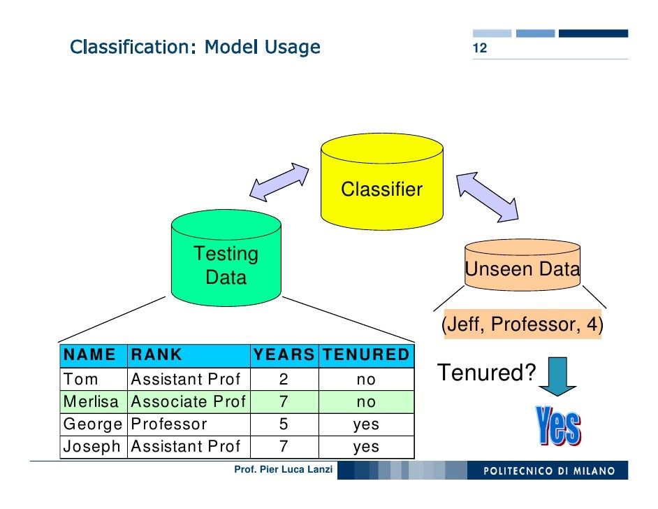model classification essays
